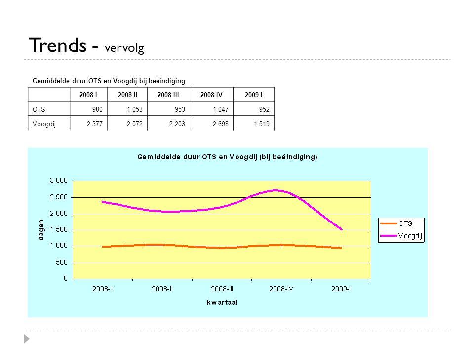 Trends - vervolg Gemiddelde duur OTS en Voogdij bij beëindiging 2008-I2008-II2008-III2008-IV2009-I OTS9801.0539531.047952 Voogdij2.3772.0722.2032.6981