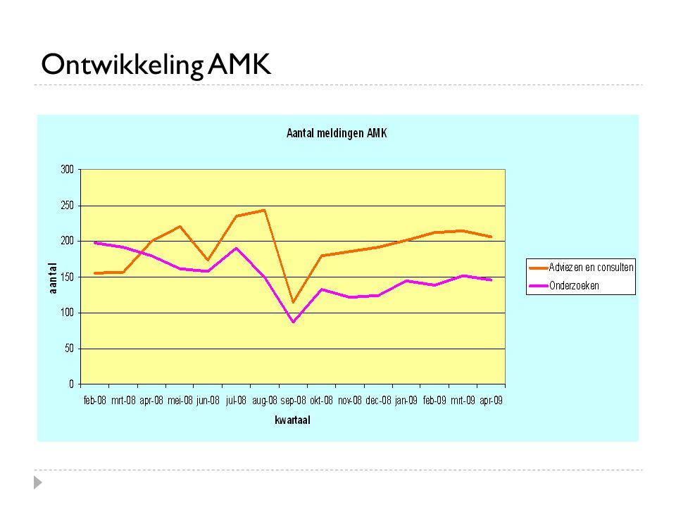 Ontwikkeling AMK