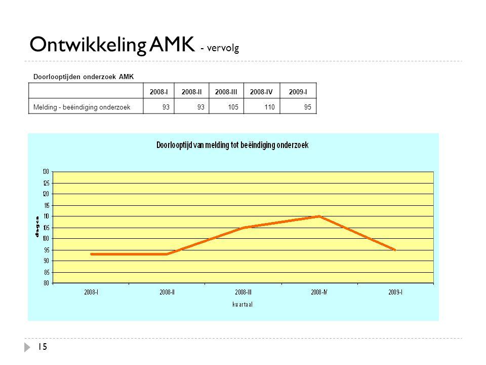 Ontwikkeling AMK - vervolg 15 Doorlooptijden onderzoek AMK 2008-I2008-II2008-III2008-IV2009-I Melding - beëindiging onderzoek93 10511095