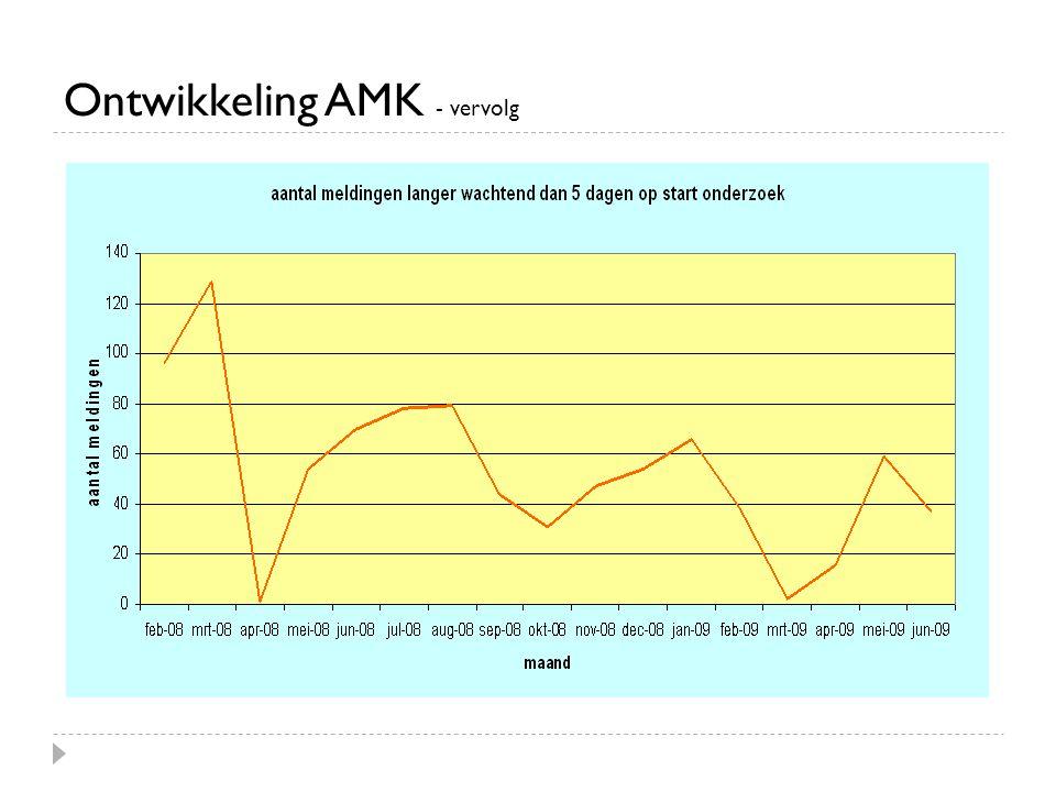 Ontwikkeling AMK - vervolg