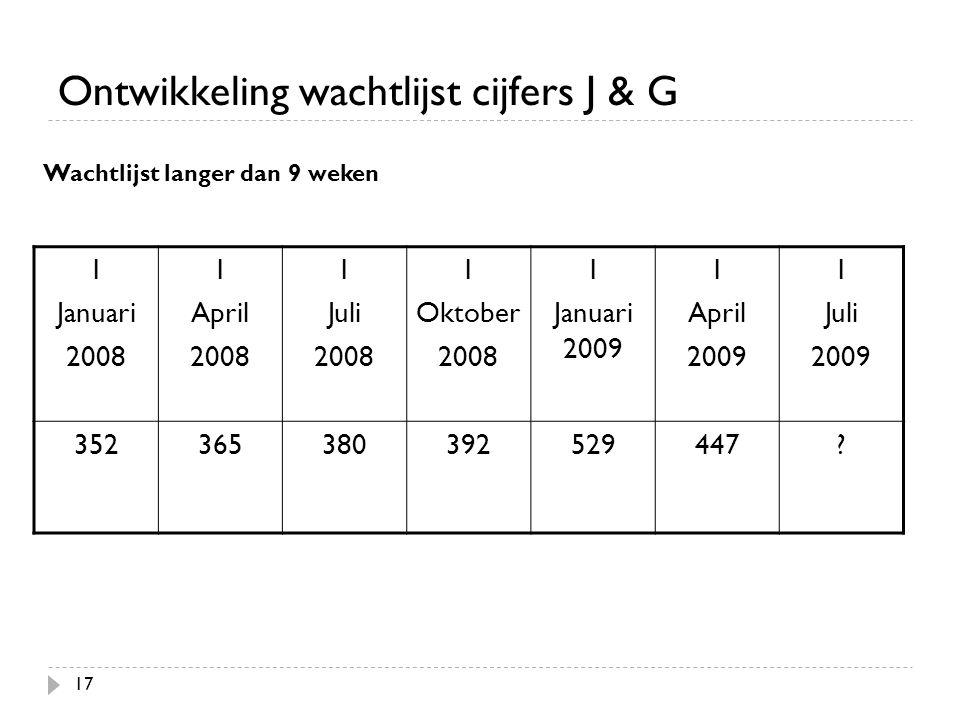 Ontwikkeling wachtlijst cijfers J & G 17 1 Januari 2008 1 April 2008 1 Juli 2008 1 Oktober 2008 1 Januari 2009 1 April 2009 1 Juli 2009 35236538039252