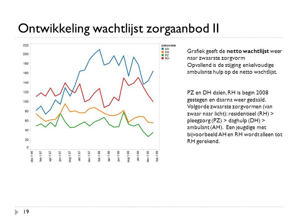 Ontwikkeling wachtlijst zorgaanbod II 19 Grafiek geeft de netto wachtlijst weer naar zwaarste zorgvorm Opvallend is de stijging enkelvoudige ambulante