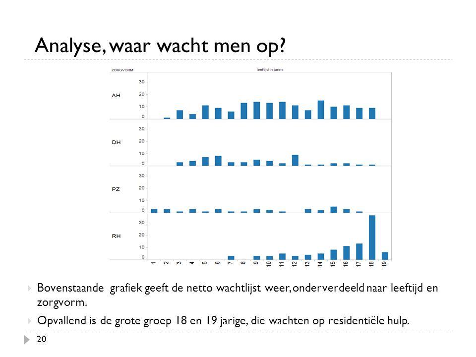 20 Analyse, waar wacht men op?  Bovenstaande grafiek geeft de netto wachtlijst weer, onderverdeeld naar leeftijd en zorgvorm.  Opvallend is de grote