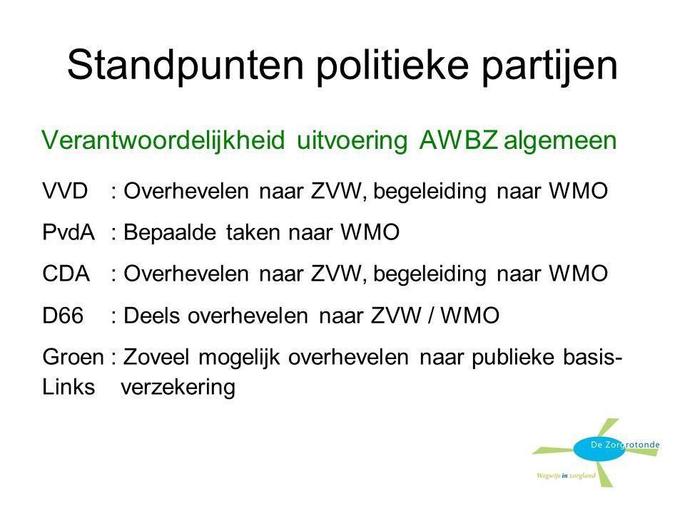 Standpunten politieke partijen Verantwoordelijkheid uitvoering AWBZ algemeen VVD: Overhevelen naar ZVW, begeleiding naar WMO PvdA: Bepaalde taken naar WMO CDA: Overhevelen naar ZVW, begeleiding naar WMO D66: Deels overhevelen naar ZVW / WMO Groen: Zoveel mogelijk overhevelen naar publieke basis- Links verzekering