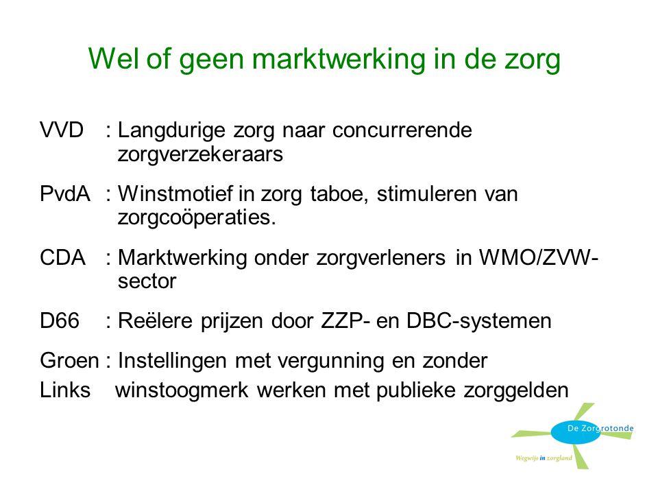 Wel of geen marktwerking in de zorg VVD: Langdurige zorg naar concurrerende zorgverzekeraars PvdA: Winstmotief in zorg taboe, stimuleren van zorgcoöperaties.