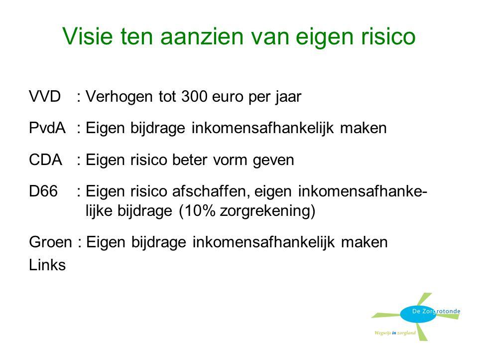 Visie ten aanzien van eigen risico VVD: Verhogen tot 300 euro per jaar PvdA: Eigen bijdrage inkomensafhankelijk maken CDA: Eigen risico beter vorm geven D66: Eigen risico afschaffen, eigen inkomensafhanke- lijke bijdrage (10% zorgrekening) Groen : Eigen bijdrage inkomensafhankelijk maken Links