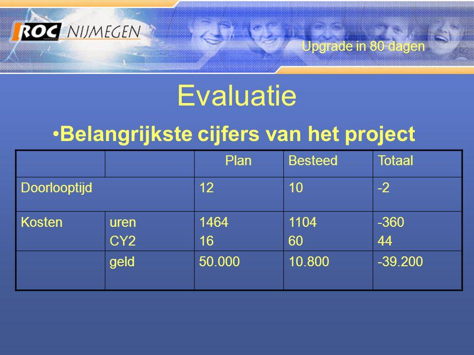 Evaluatie Upgrade in 80 dagen •Belangrijkste cijfers van het project PlanBesteedTotaal Doorlooptijd1210-2 Kostenuren CY2 1464 16 1104 60 -360 44 geld5
