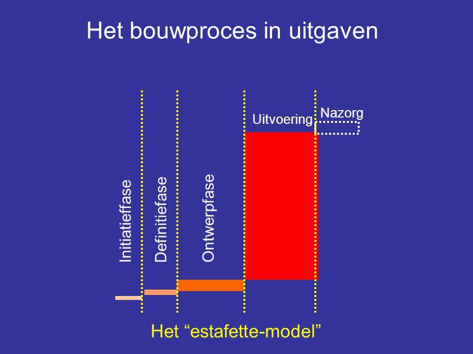 """Het bouwproces in uitgaven Ontwerpfase Definitiefase Initiatieffase Uitvoering Nazorg Het """"estafette-model"""""""