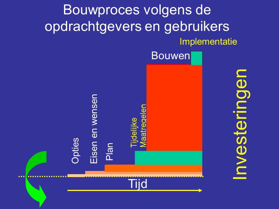 Bouwproces volgens de opdrachtgevers en gebruikers Plan Bouwen Eisen en wensen Opties Tijdelijke Maatregelen Implementatie Beschikbaar voor gebruik Ti