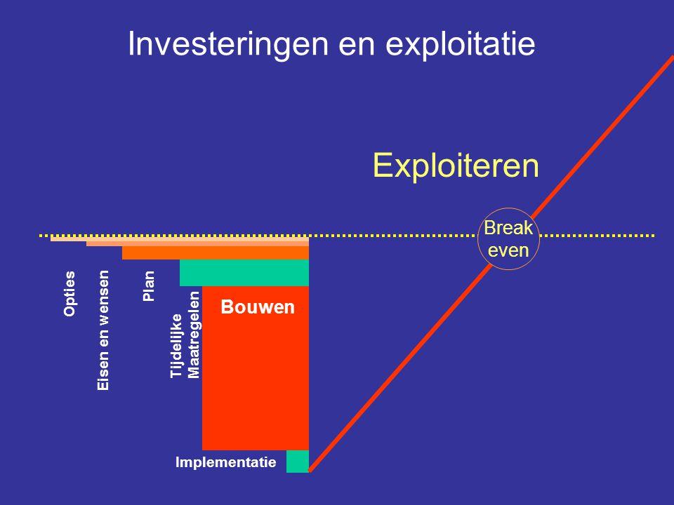 Terugverdienen Investeringen Implementatie Bouwen Plan Eisen en wensen Opties Tijdelijke Maatregelen Investeringen en exploitatie Bouwen is geen doel