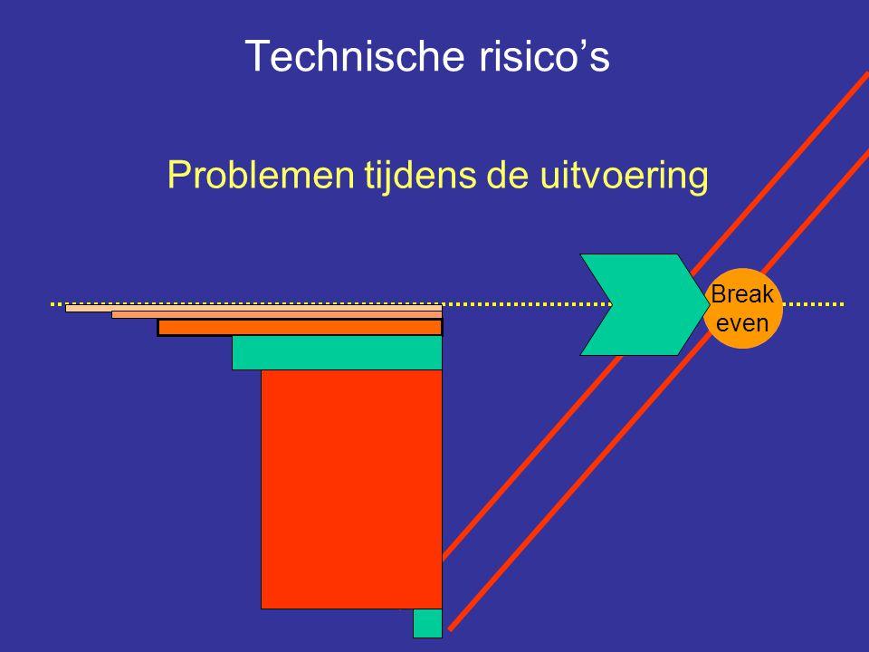 Bouwen Break even Technische risico's Problemen tijdens de uitvoering Break even