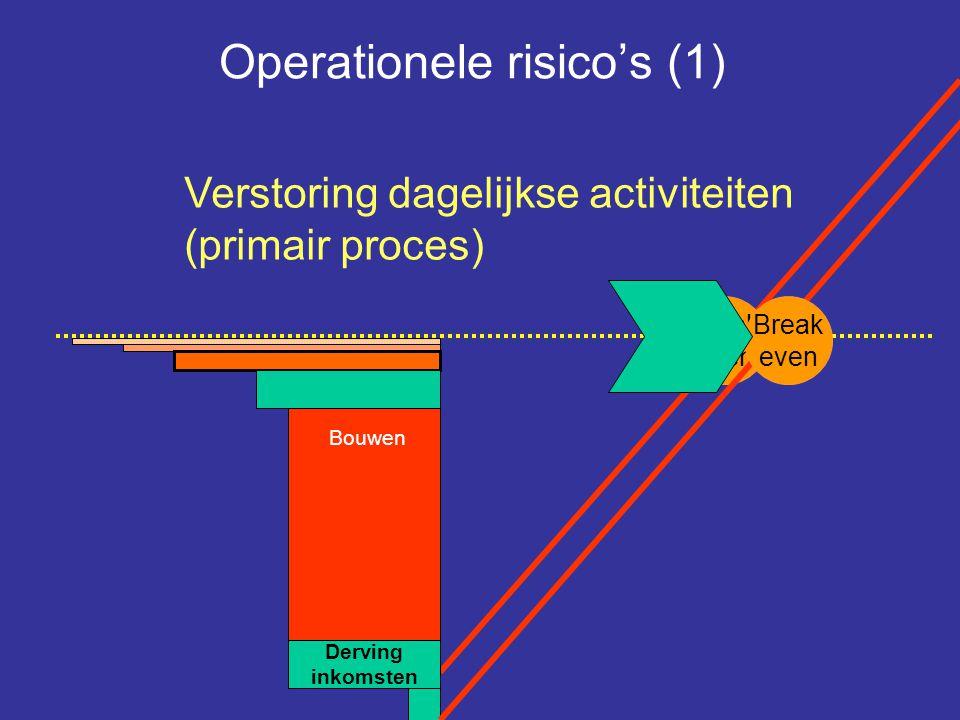 Implementatie Bouwen Break even Operationele risico's (1) Derving inkomsten Verstoring dagelijkse activiteiten (primair proces) Break even