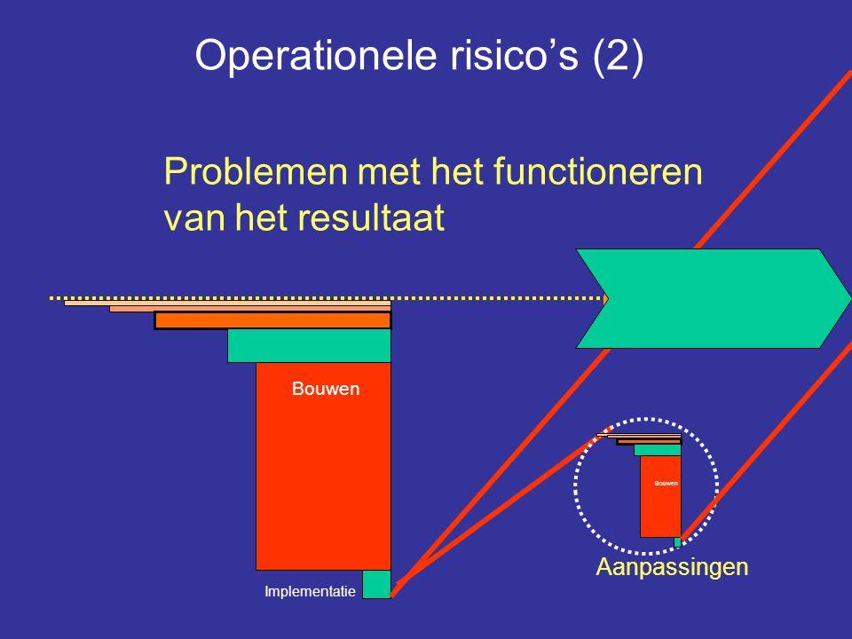 Implementatie Bouwen Break even Break even Operationele risico's (2) Problemen met het functioneren van het resultaat Aanpassingen Bouwen