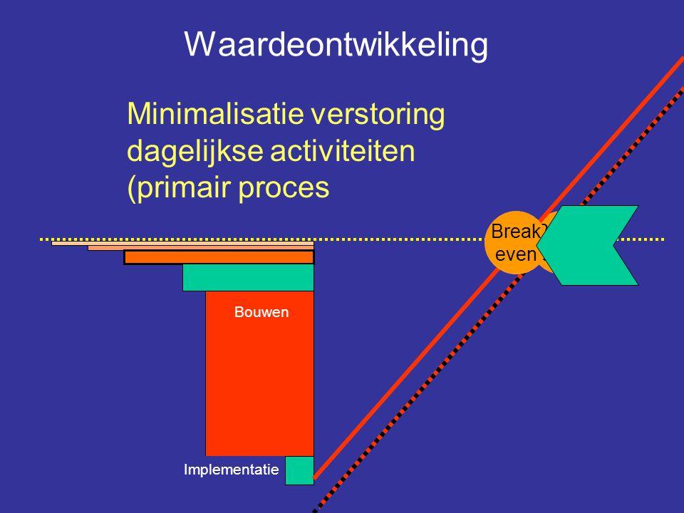 Break even Minimalisatie verstoring dagelijkse activiteiten (primair proces Bouwen Derving inkomsten Implementatie Break even