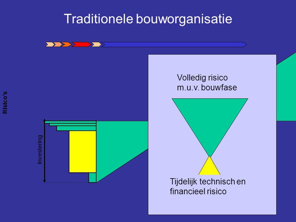 Traditionele bouworganisatie Risico's Investering Tijdelijk technisch en financieel risico Volledig risico m.u.v. bouwfase