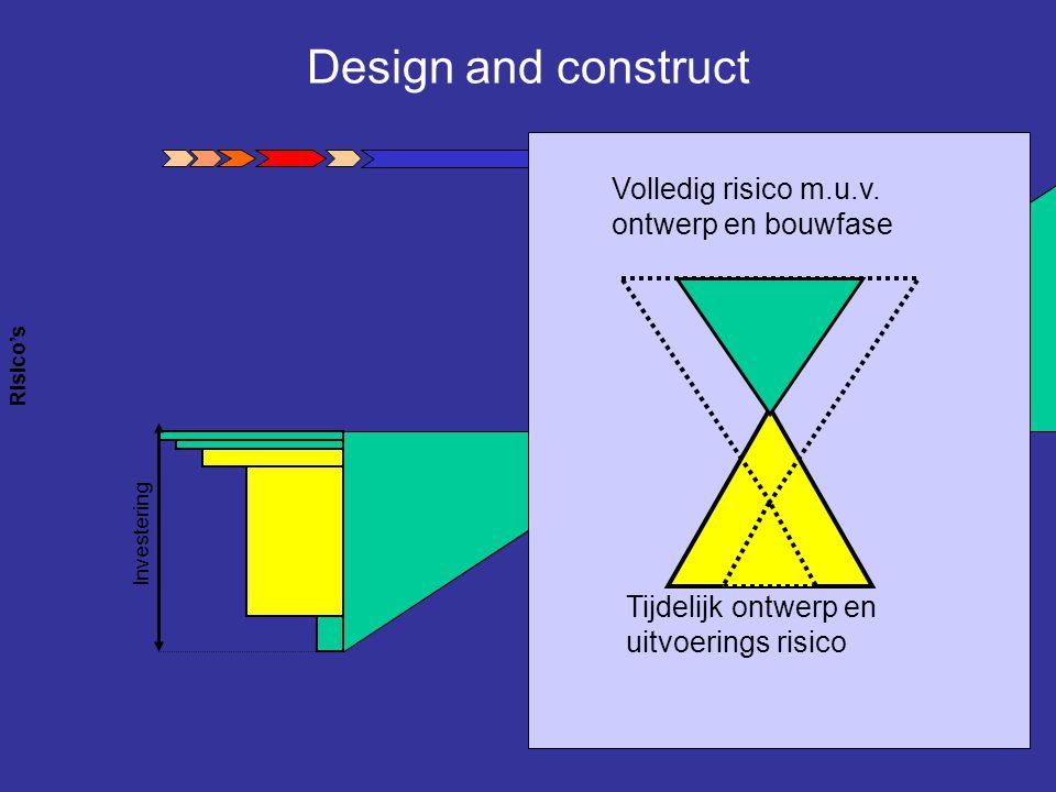 Design and construct Risico's Investering Tijdelijk ontwerp en uitvoerings risico Volledig risico m.u.v. ontwerp en bouwfase