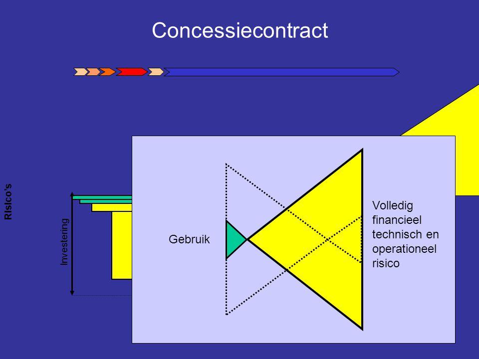 Concessiecontract Risico's Investering Volledig financieel technisch en operationeel risico Gebruik