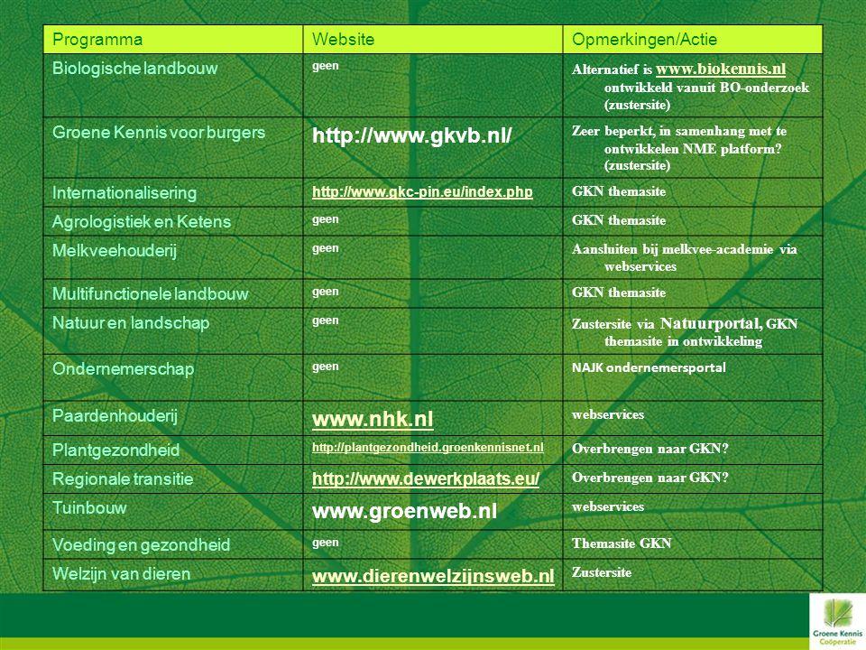 ProgrammaWebsiteOpmerkingen/Actie Biologische landbouw geen Alternatief is www.biokennis.nl ontwikkeld vanuit BO-onderzoek (zustersite) www.biokennis.nl Groene Kennis voor burgers http://www.gkvb.nl/ Zeer beperkt, in samenhang met te ontwikkelen NME platform.
