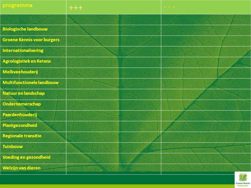programma +++ - - - Biologische landbouw Groene Kennis voor burgers Internationalisering Agrologistiek en Ketens Melkveehouderij Multifunctionele landbouw Natuur en landschap Ondernemerschap Paardenhouderij Plantgezondheid Regionale transitie Tuinbouw Voeding en gezondheid Welzijn van dieren