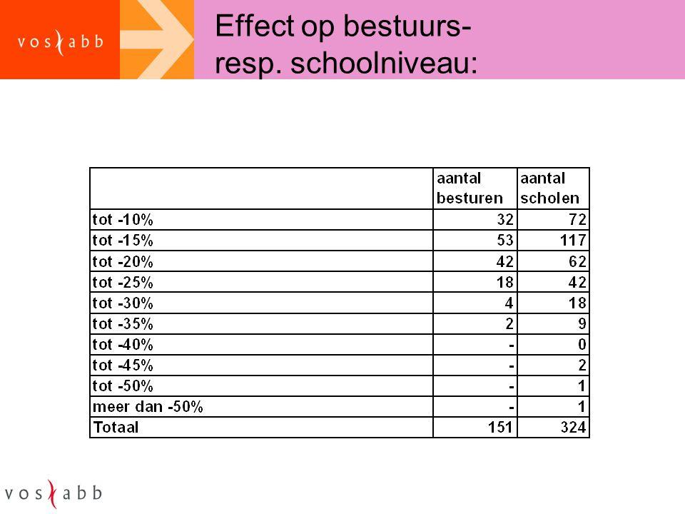 Effect op bestuurs- resp. schoolniveau: