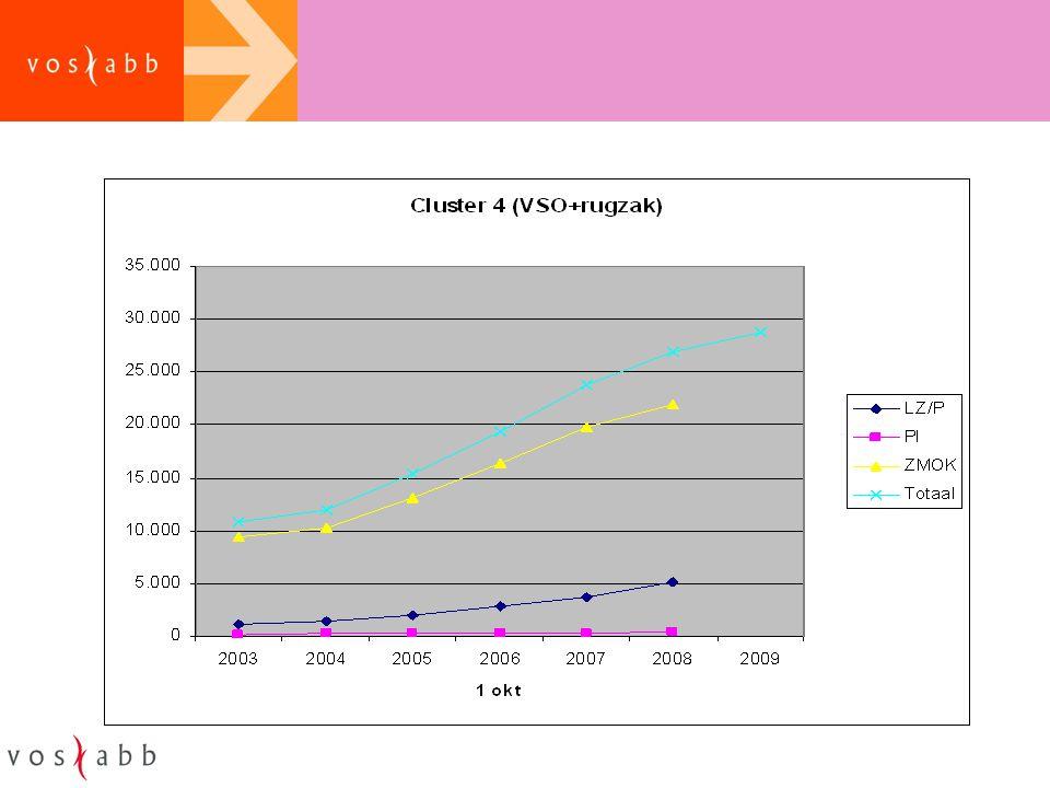 Lichte zorg VO Middelen VO: –regionaal zorgbudget + rebound (66 mln., ongewijzigd) –budget Herstart + Op de Rails (~18 mln., fractie ook naar swv PO) –lwoo en pro (475 mln., voorlopig nog ongewijzigd, wel gebudgetteerd, RVC indicering blijft voorlopig)