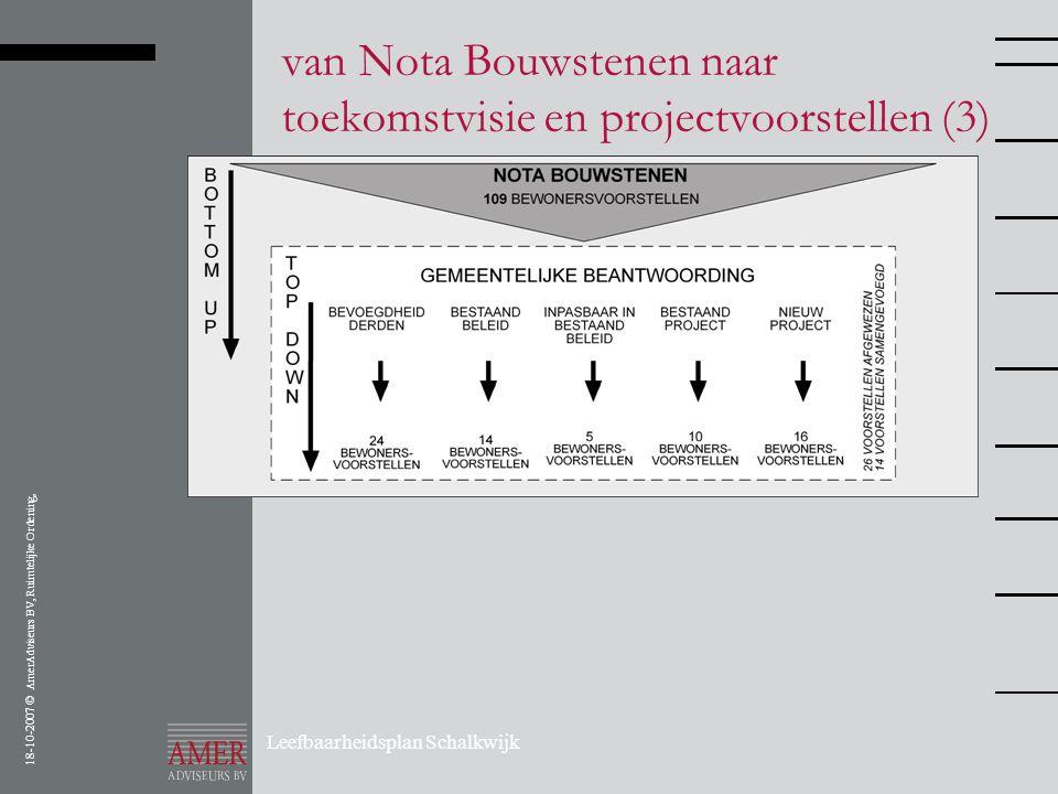 18-10-2007 © AmerAdviseurs BV, Ruimtelijke Ordening, Leefbaarheidsplan Schalkwijk van Nota Bouwstenen naar toekomstvisie en projectvoorstellen (3)
