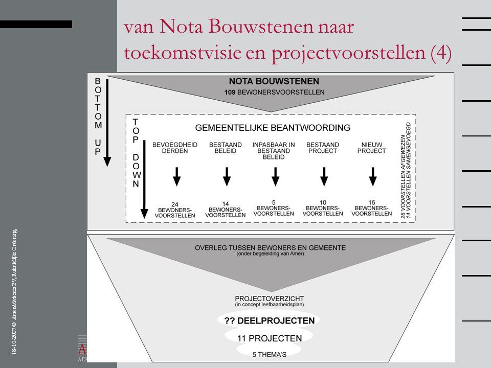 18-10-2007 © AmerAdviseurs BV, Ruimtelijke Ordening, Leefbaarheidsplan Schalkwijk van Nota Bouwstenen naar toekomstvisie en projectvoorstellen (4)