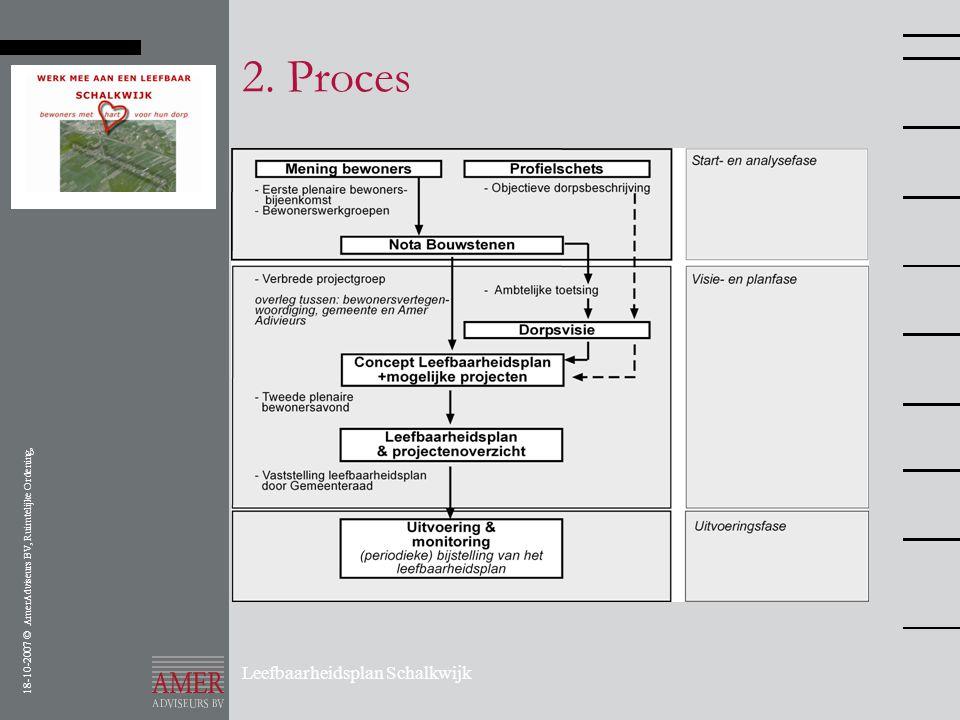 18-10-2007 © AmerAdviseurs BV, Ruimtelijke Ordening, Leefbaarheidsplan Schalkwijk 2. Proces