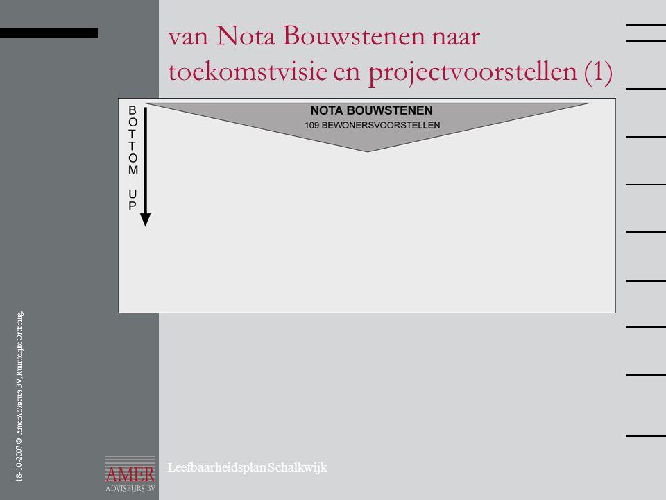 18-10-2007 © AmerAdviseurs BV, Ruimtelijke Ordening, Leefbaarheidsplan Schalkwijk van Nota Bouwstenen naar toekomstvisie en projectvoorstellen (1)