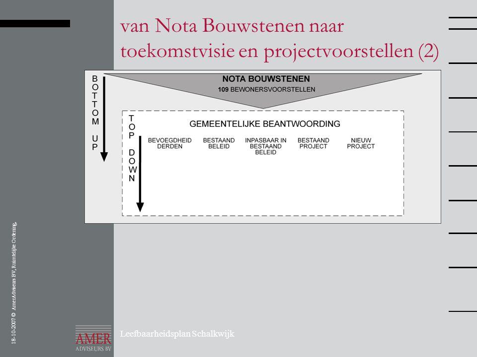 18-10-2007 © AmerAdviseurs BV, Ruimtelijke Ordening, Leefbaarheidsplan Schalkwijk van Nota Bouwstenen naar toekomstvisie en projectvoorstellen (2)