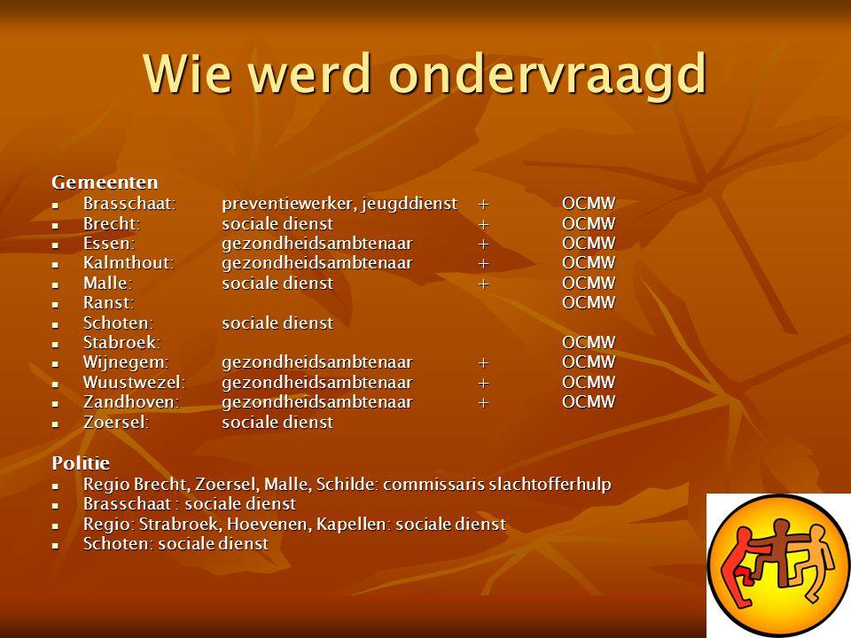 Wie werd ondervraagd Gemeenten  Brasschaat:preventiewerker, jeugddienst+OCMW  Brecht:sociale dienst+OCMW  Essen:gezondheidsambtenaar+OCMW  Kalmtho