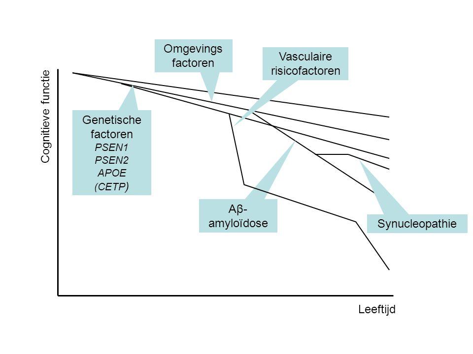 Leeftijd Cognitieve functie Aβ- amyloïdose Omgevings factoren Vasculaire risicofactoren Genetische factoren PSEN1 PSEN2 APOE (CETP ) Synucleopathie