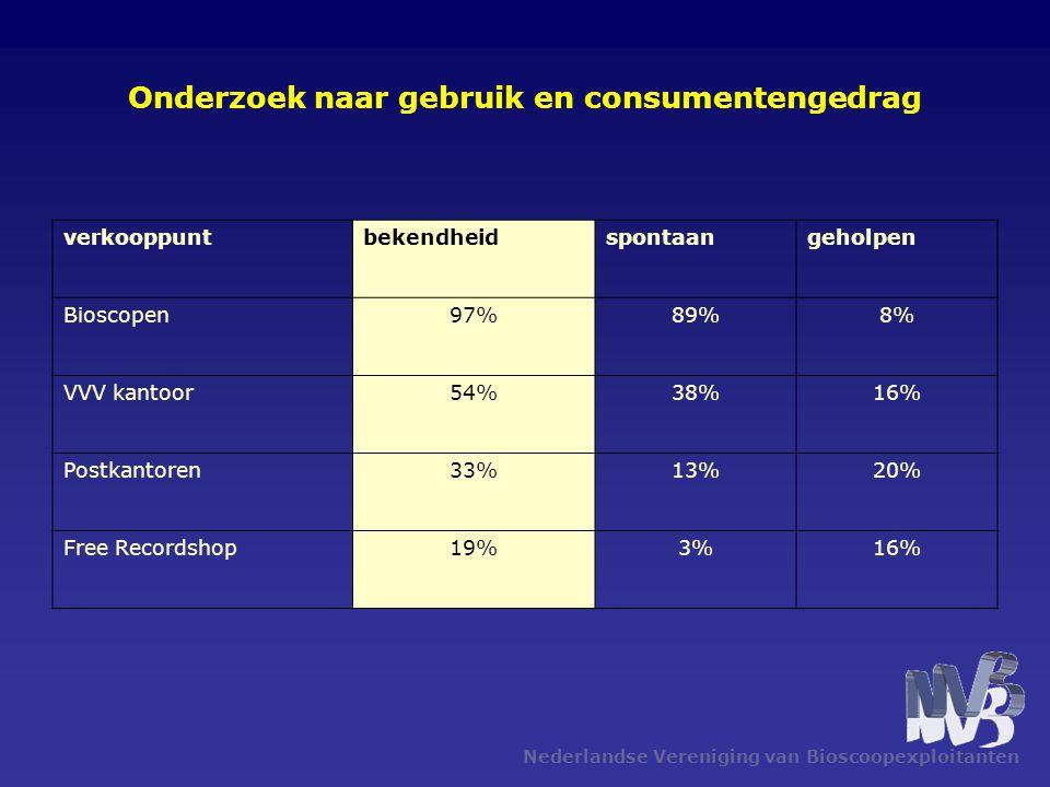 Nederlandse Vereniging van Bioscoopexploitanten Onderzoek naar gebruik en consumentengedrag verkooppuntbekendheidspontaangeholpen Bioscopen97%89%8% VVV kantoor54%38%16% Postkantoren33%13%20% Free Recordshop19%3%16%