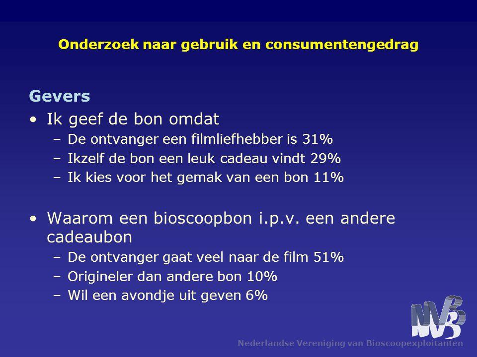 Nederlandse Vereniging van Bioscoopexploitanten Onderzoek naar gebruik en consumentengedrag Gevers •Ik geef de bon omdat –De ontvanger een filmliefhebber is 31% –Ikzelf de bon een leuk cadeau vindt 29% –Ik kies voor het gemak van een bon 11% •Waarom een bioscoopbon i.p.v.