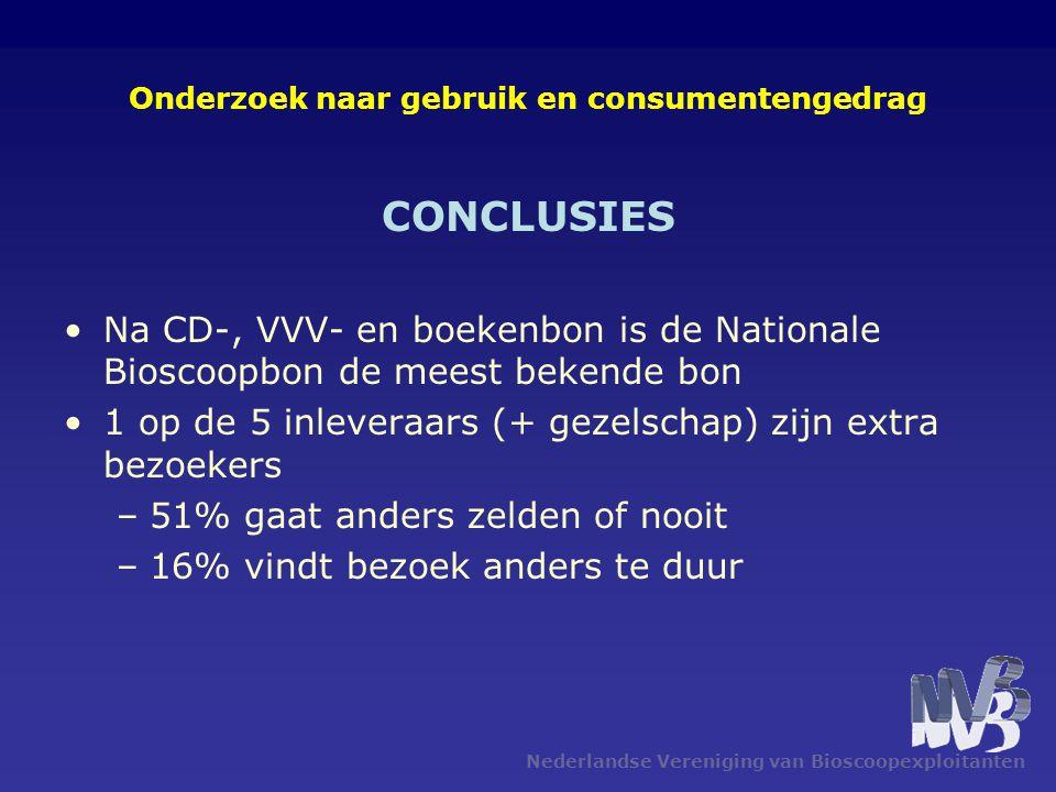 Nederlandse Vereniging van Bioscoopexploitanten Onderzoek naar gebruik en consumentengedrag CONCLUSIES •Na CD-, VVV- en boekenbon is de Nationale Bioscoopbon de meest bekende bon •1 op de 5 inleveraars (+ gezelschap) zijn extra bezoekers –51% gaat anders zelden of nooit –16% vindt bezoek anders te duur