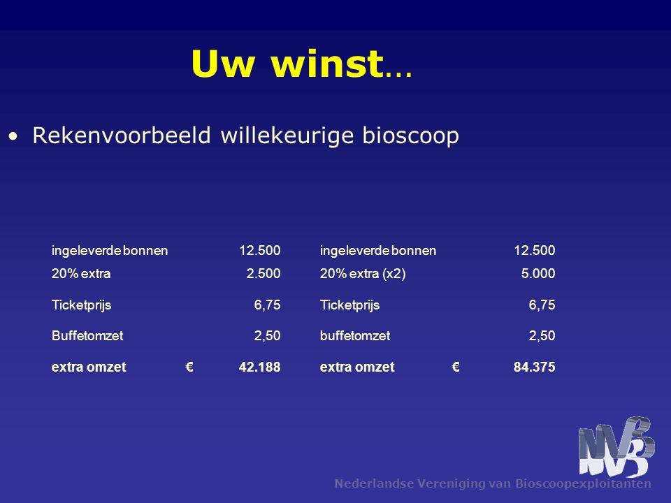 Nederlandse Vereniging van Bioscoopexploitanten Uw winst… •Rekenvoorbeeld willekeurige bioscoop ingeleverde bonnen12.500ingeleverde bonnen12.500 20% extra2.50020% extra (x2)5.000 Ticketprijs6,75Ticketprijs6,75 Buffetomzet2,50buffetomzet2,50 extra omzet€ 42.188extra omzet€ 84.375