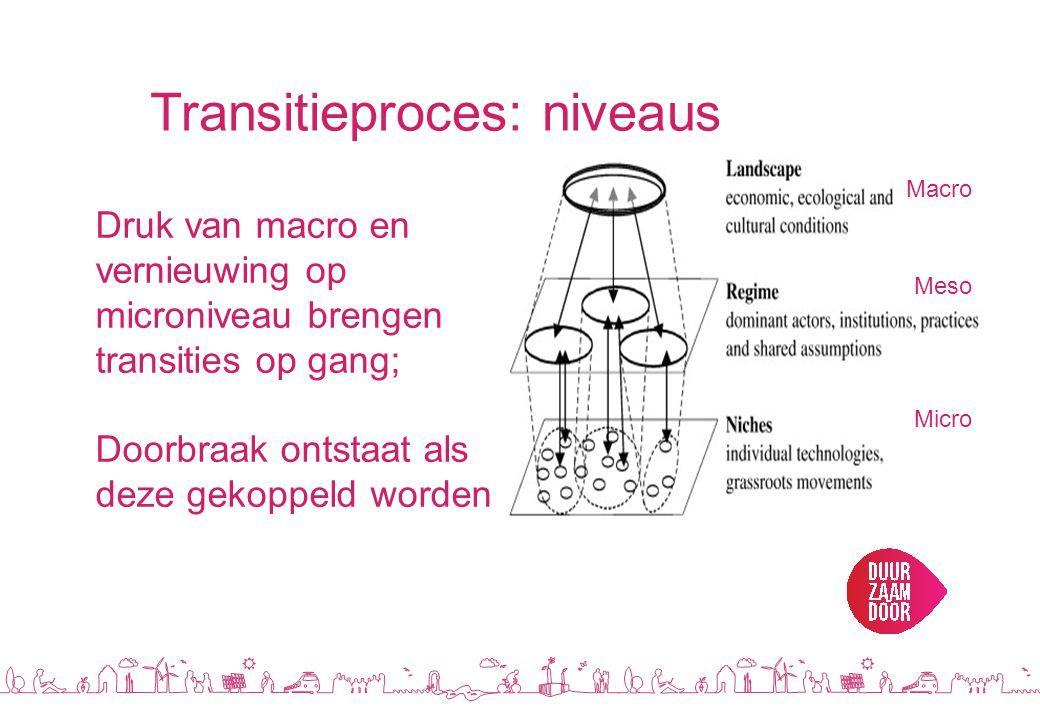 Transitieproces: niveaus Druk van macro en vernieuwing op microniveau brengen transities op gang; Doorbraak ontstaat als deze gekoppeld worden Macro Meso Micro