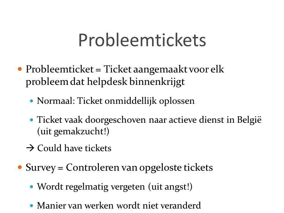 Probleemtickets  Probleemticket = Ticket aangemaakt voor elk probleem dat helpdesk binnenkrijgt  Normaal: Ticket onmiddellijk oplossen  Ticket vaak