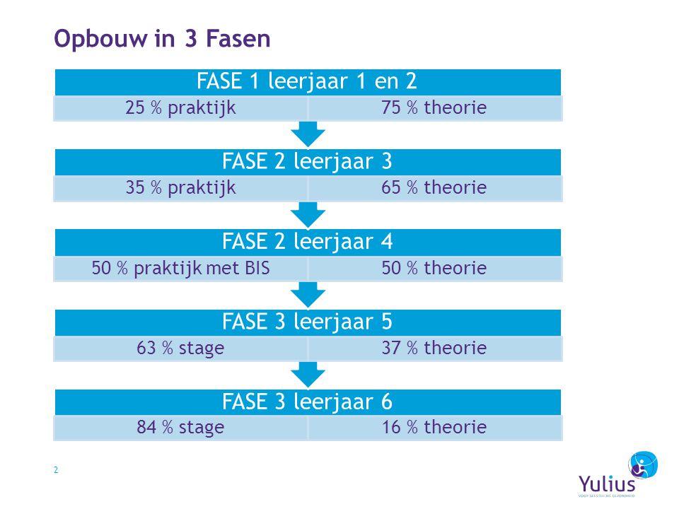 2 Opbouw in 3 Fasen FASE 3 leerjaar 6 84 % stage16 % theorie FASE 3 leerjaar 5 63 % stage37 % theorie FASE 2 leerjaar 4 50 % praktijk met BIS50 % theo