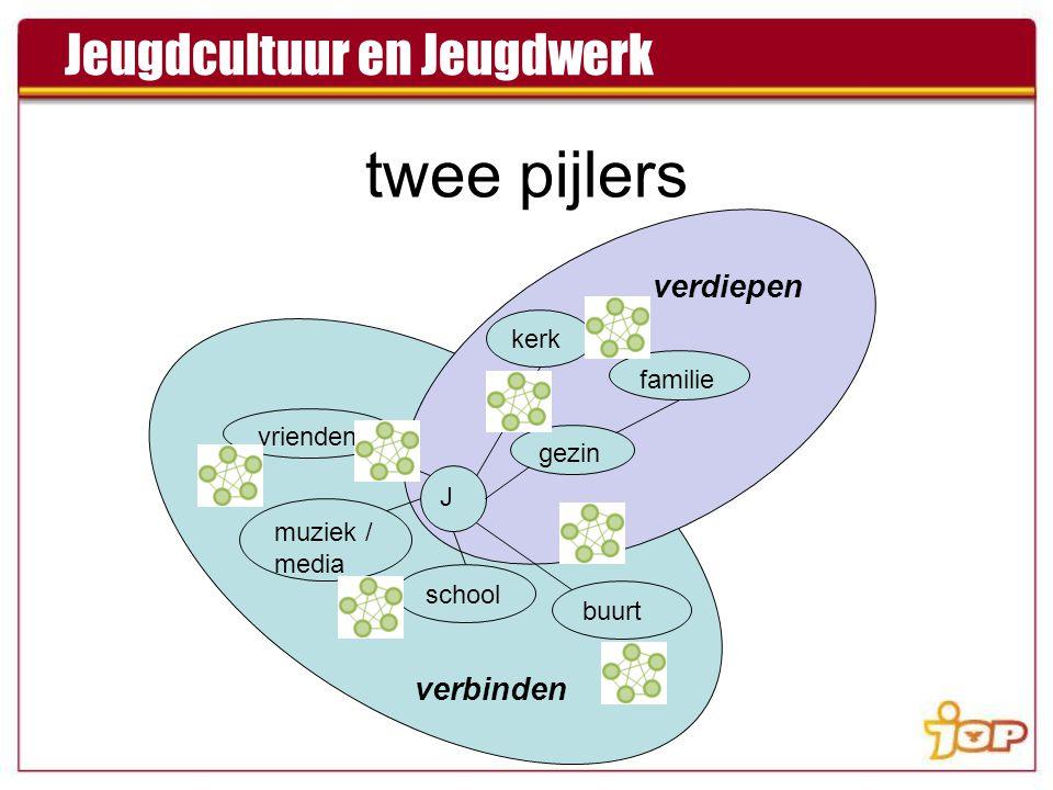 twee pijlers J kerk gezin familie buurt vrienden muziek / media school verdiepen verbinden Jeugdcultuur en Jeugdwerk