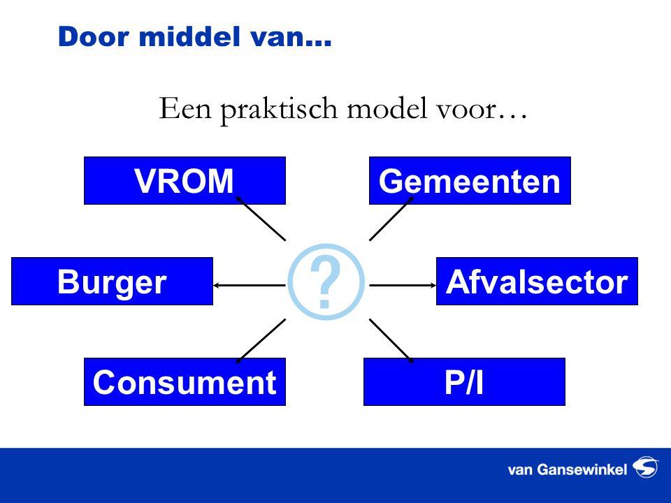 Door middel van… Een praktisch model voor… VROMGemeenten AfvalsectorBurger ConsumentP/I