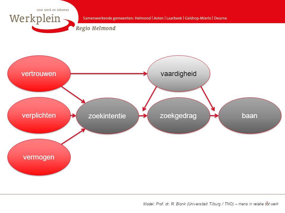 Model: Prof. dr. R. Blonk (Universiteit Tilburg / TNO) – mens in relatie tot werk 7 vertrouwen verplichten vermogen zoekintentie zoekgedrag baan vaard