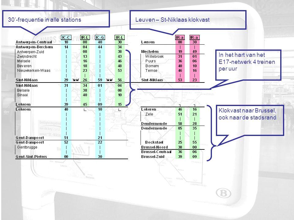 30'-frequentie in alle stations In het hart van het E17-netwerk 4 treinen per uur Klokvast naar Brussel, ook naar de stadsrand Leuven – St-Niklaas klokvast