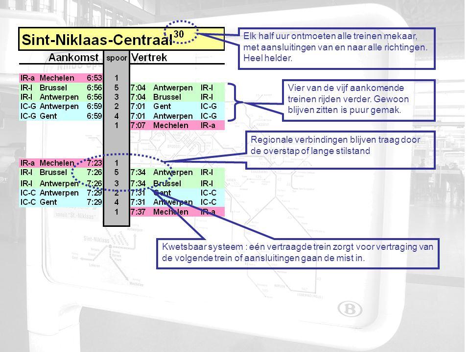 Elk half uur ontmoeten alle treinen mekaar, met aansluitingen van en naar alle richtingen.