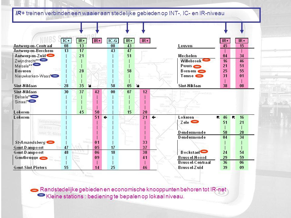 IR+ treinen verbinden een waaier aan stedelijke gebieden op INT-, IC- en IR-niveau Randstedelijke gebieden en economische knooppunten behoren tot IR-net ** Kleine stations : bediening te bepalen op lokaal niveau.