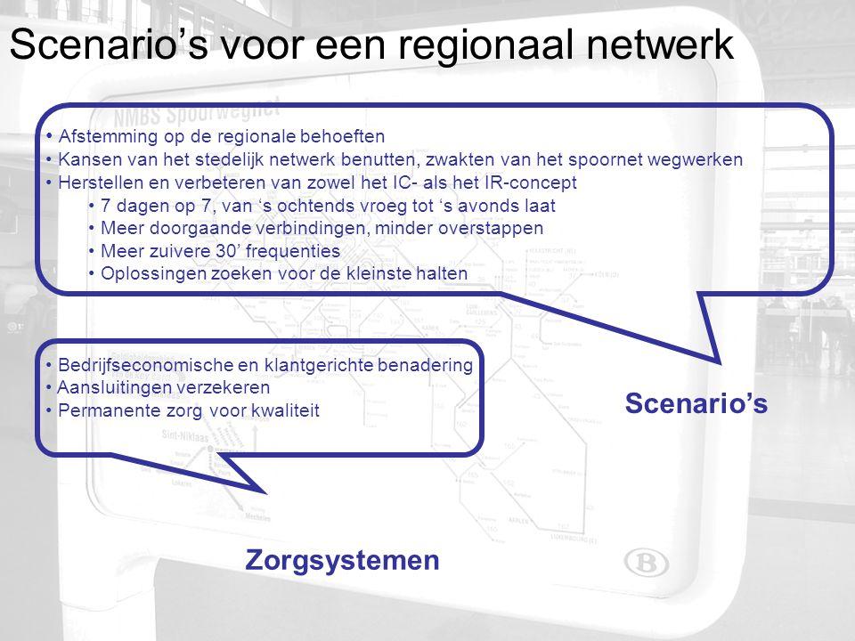 Scenario's voor een regionaal netwerk • Afstemming op de regionale behoeften • Kansen van het stedelijk netwerk benutten, zwakten van het spoornet wegwerken • Herstellen en verbeteren van zowel het IC- als het IR-concept • 7 dagen op 7, van 's ochtends vroeg tot 's avonds laat • Meer doorgaande verbindingen, minder overstappen • Meer zuivere 30' frequenties • Oplossingen zoeken voor de kleinste halten • Bedrijfseconomische en klantgerichte benadering • Aansluitingen verzekeren • Permanente zorg voor kwaliteit Scenario's Zorgsystemen