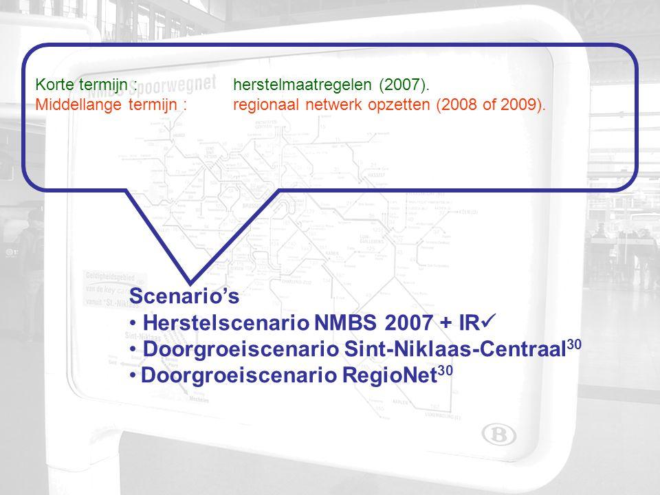 Korte termijn : herstelmaatregelen (2007).