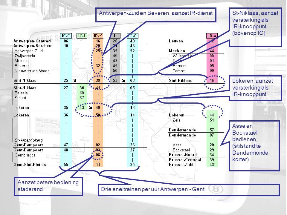 Asse en Bockstael bedienen, (stilstand te Dendermonde korter) Antwerpen-Zuid en Beveren, aanzet IR-dienst Drie sneltreinen per uur Antwerpen - Gent St-Niklaas, aanzet versterking als IR-knooppunt (bovenop IC) Lokeren, aanzet versterking als IR-knooppunt Aanzet betere bediening stadsrand