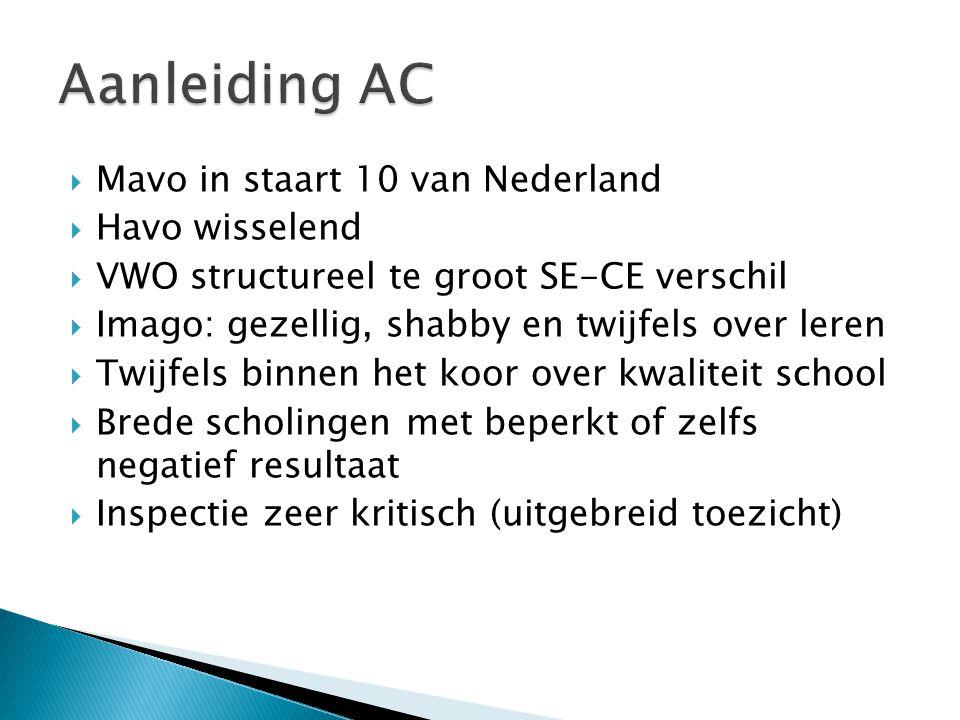  Mavo in staart 10 van Nederland  Havo wisselend  VWO structureel te groot SE-CE verschil  Imago: gezellig, shabby en twijfels over leren  Twijfe