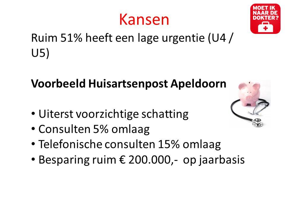 Kansen Ruim 51% heeft een lage urgentie (U4 / U5) Voorbeeld Huisartsenpost Apeldoorn • Uiterst voorzichtige schatting • Consulten 5% omlaag • Telefonische consulten 15% omlaag • Besparing ruim € 200.000,- op jaarbasis